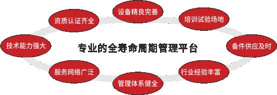 全寿命周期管理平台.png