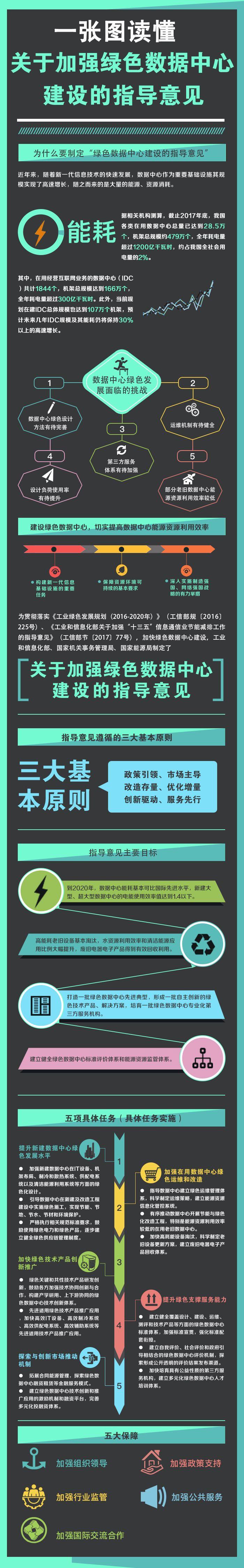 一张图读懂关于加强绿色数据中心建设的指导意见.jpg